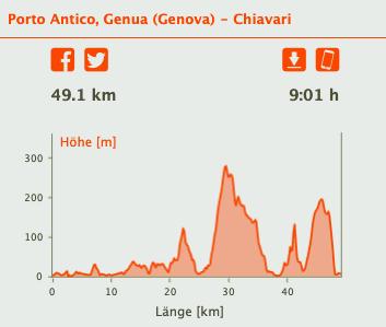 Von Genua nach Chiavari per Fahrrad