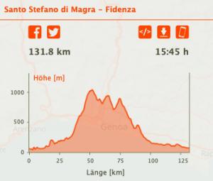 S. Stefano di Magra nach Fidanza Höhenmeter